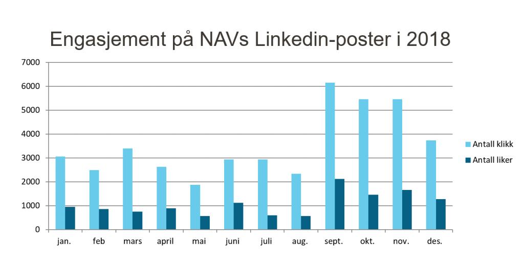 Graf som viser utvikling i engasjement på NAVs LinkedIn-poster i 2018