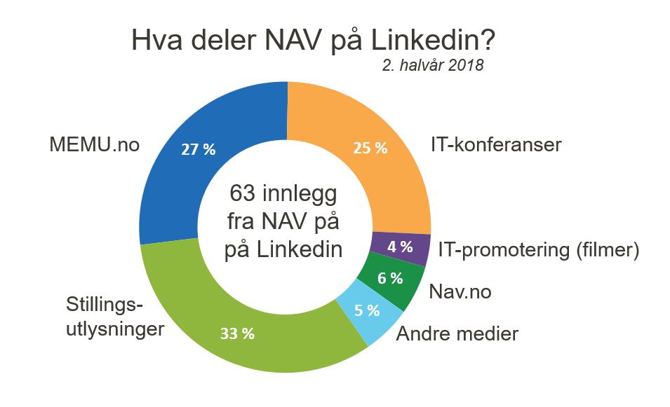 Infografikk som viser fordelingen av sakstyper NAV deler på LinkedIn