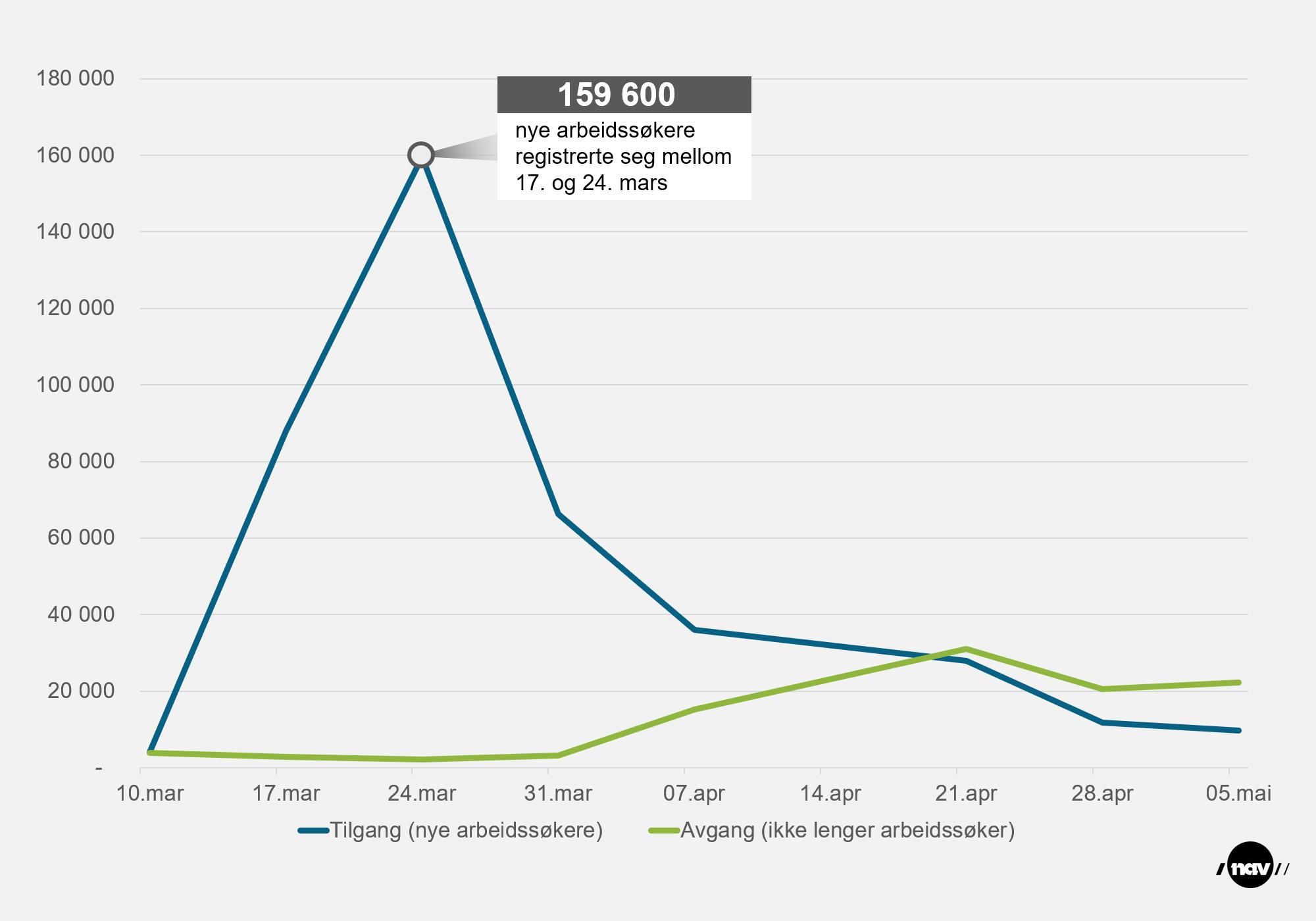 Infografikk som viser utviklingen i tilgang og avgang av arbeidssøkere. 159 600 nye arbeidssøkere mellom 17. og 24. mars 2020.