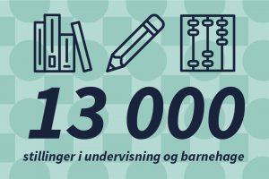 13 000 stillinger i undervisning og barnehage