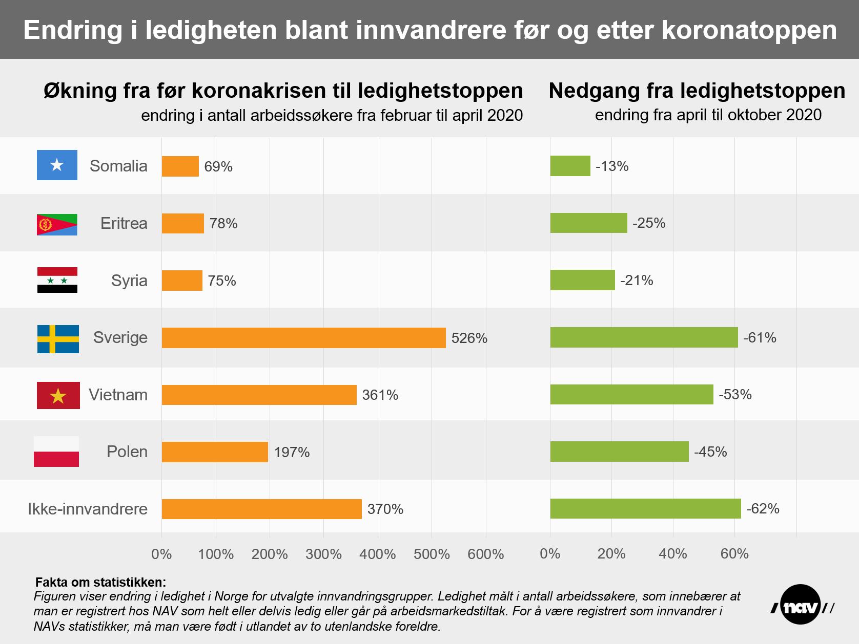 Infografikk som viser endringer i ledigheten blant innvandrere før og etter ledighetstoppen under koronaperioden, fordelt på land.