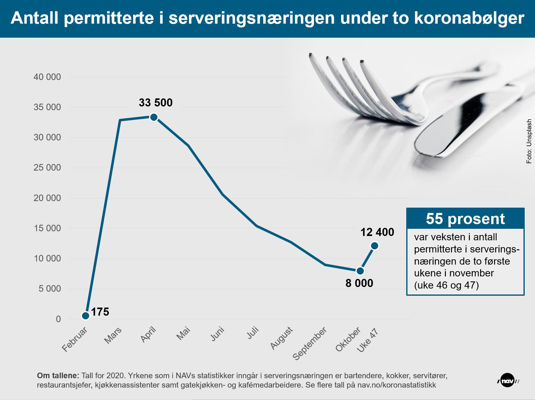 Infografikk som viser utviklingen i antall permitterte i serveringsnæringen fra februar til uke 47 2020