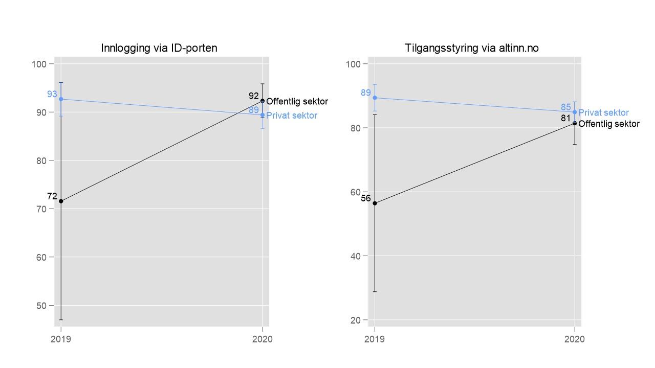 Graf som viser utviklingen i hvor fornøyd arbeidsgivere er med innlogging til Min Side-Arbeidsgiver på nav.no fra 2019 til 2020