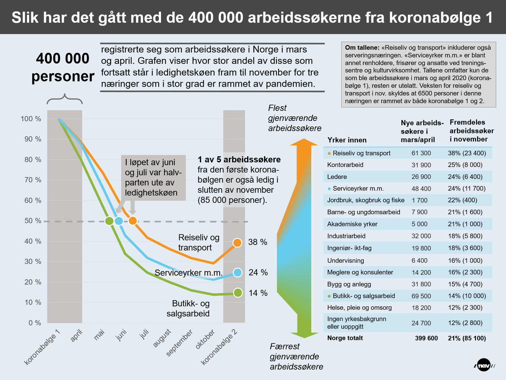 Infografikk som viser utviklingen i arbeidsledighet for de 400 000 arbeidssøkerne fra koronabølge 1