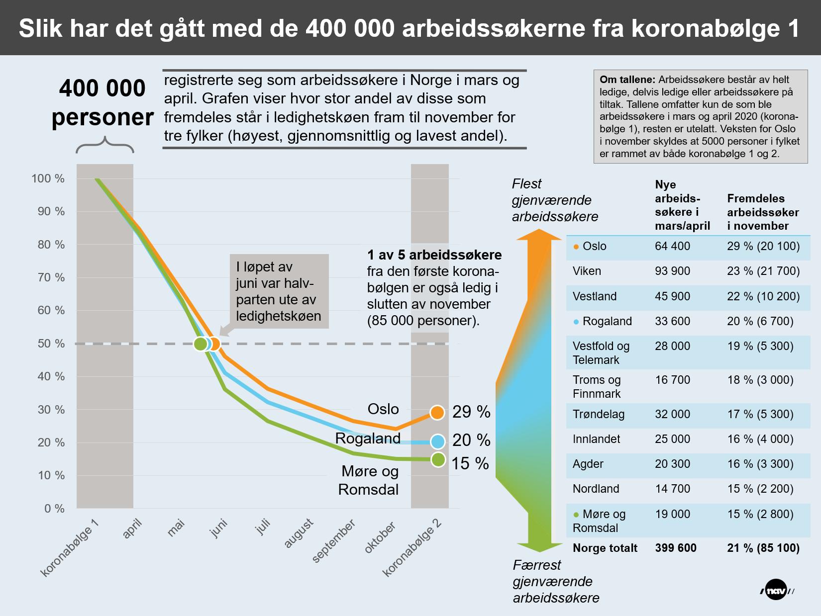 Infografikk som viser utviklingen i arbeidsledighet for de 400 000 arbeidssøkerne fra koronabølge 1.