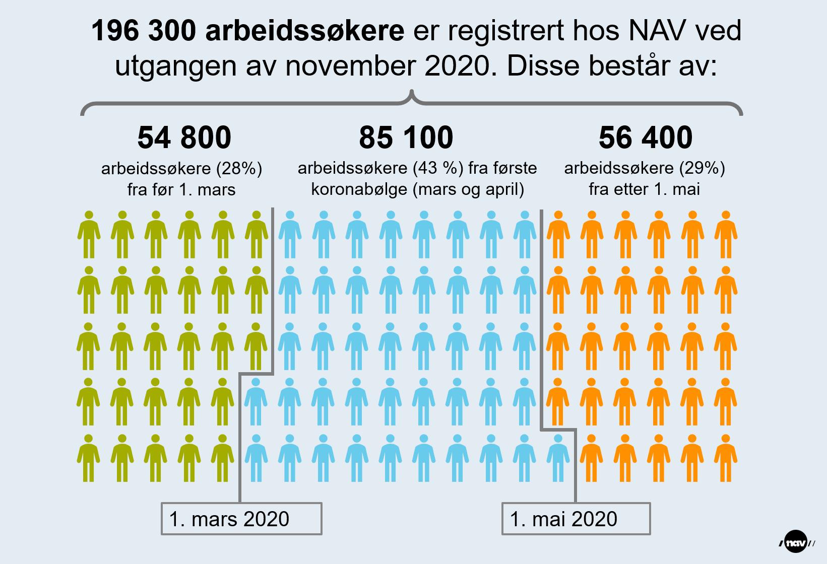 Infografikk som viser hvor lenge de 196 300 arbeidssøkerne registrert hos NAV ved utgangen av november 2020 har vært arbeidsledige