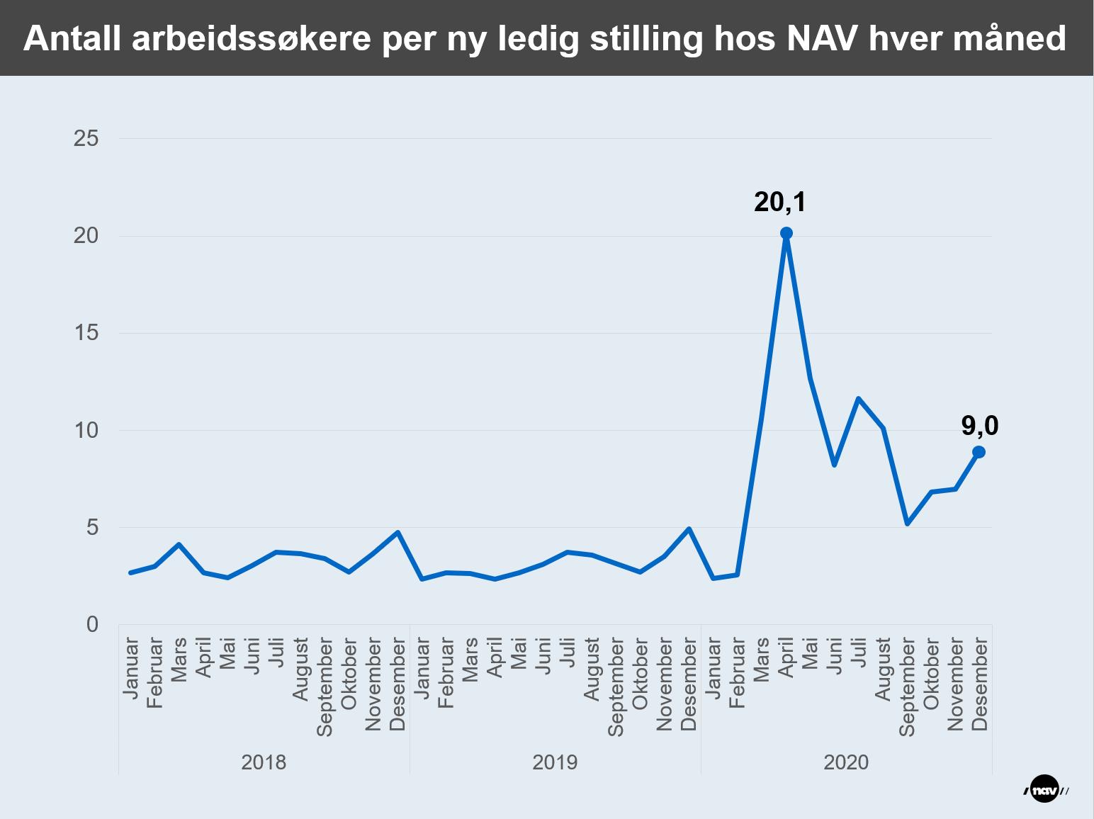 Infografikk som viser utviklingen i antall arbeidssøkere per ny ledig stilling hos NAV hver måned.