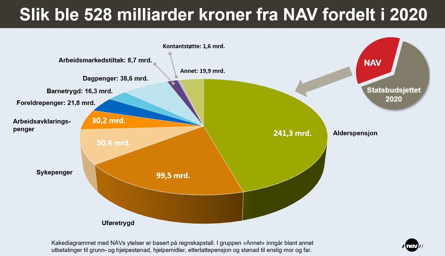 Utbetalinger fra NAV