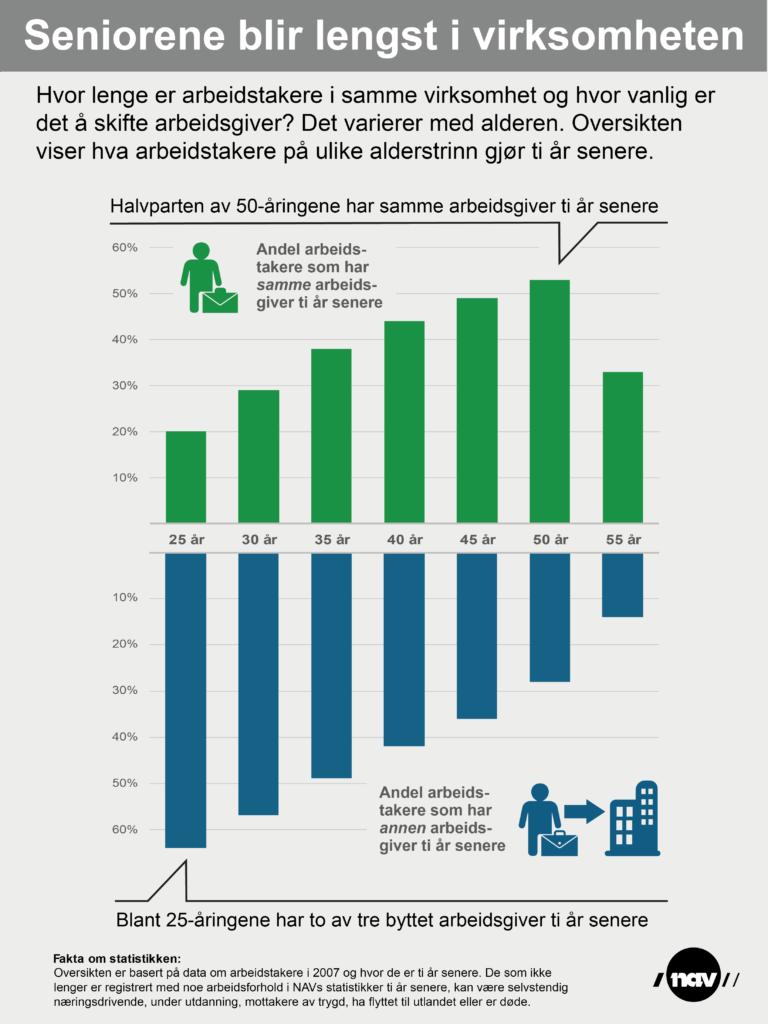 Infografikken viser andelen arbeidstakere fordelt på ulike alderstrinn som har samme arbeidsgiver eller har byttet arbeidsgiver ti år etter oppslagstidspunktet.