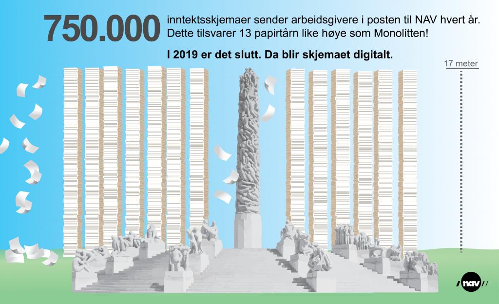 HØYE PAPIRTÅRN: NAV har fram til nå årlig mottatt nærmere 750.000 inntektsopplysningsskjemaer i posten. Det tilsvarer en stabel på omkring 225 m med en vekt på 11,3 tonn.