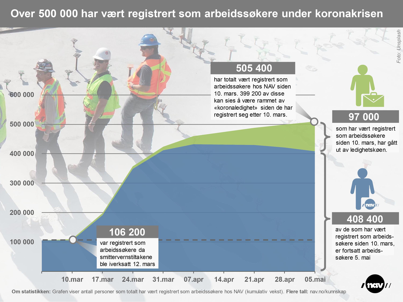 Infografikk: Over 500 000 har vært registrert som arbeidssøkere under korona.