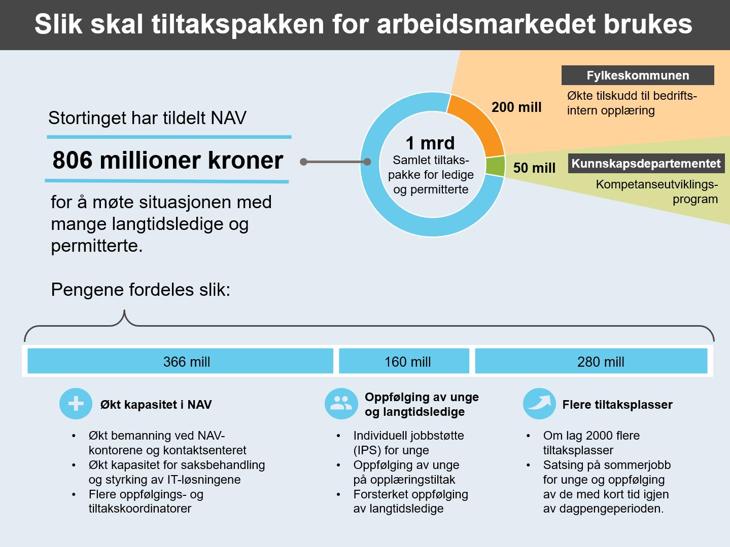 Stortinget har bevilget i overkant av 1 milliard gjennom en tiltakspakke for ledige og permitterte. Infografikken viser hvordan pengene skal brukes. (Illustrasjon: Magnus Ystebø Wright)
