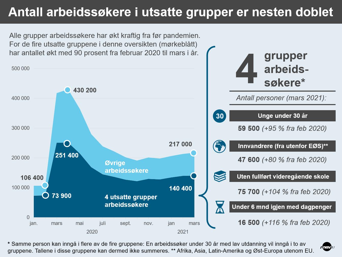 Infografikken viser utviklingen i antall arbeidssøkere fra før koronakrisen og fram til nå. Den mørkeblå delen av grafen viser utviklingen for fire grupper som anses å være særlig utsatt på arbeidsmarkedet.