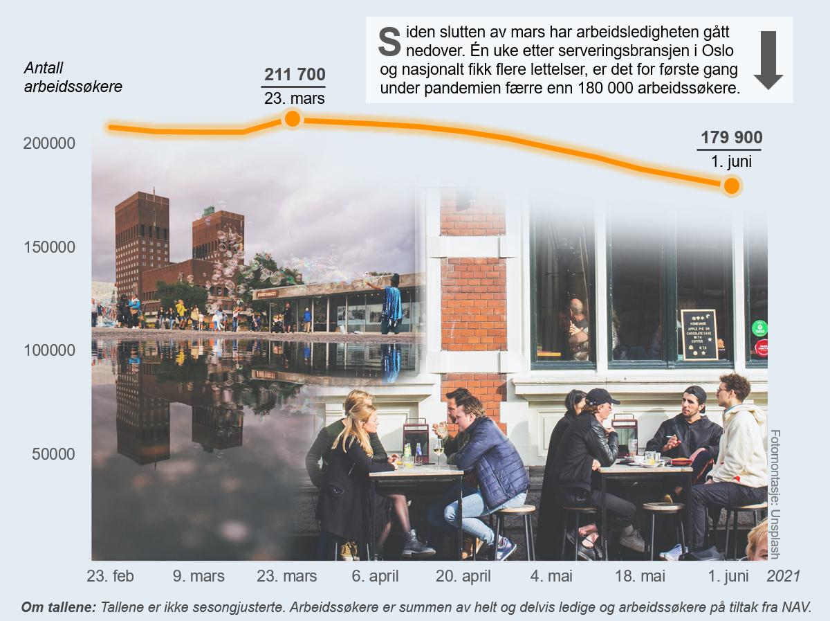 De siste ukene har det blitt lettelser i smittevernstiltakene, slik som endringene for serveringsbransjen i Oslo i slutten av mai. Grafen viser hvordan ledighetstallene har sunket over flere uker, slik at antallet arbeidssøkere nå er på det laveste under pandemien.