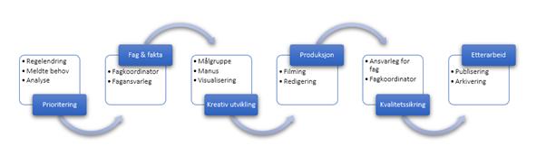 illustrasjon av arbeidslflyten i ein produksjon